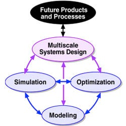 Multiscale Systems Engineering